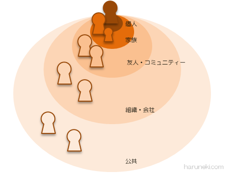 関係性マップ